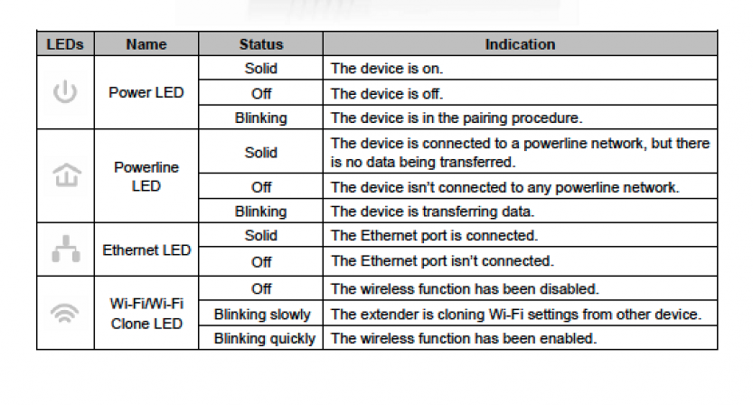 LED indicator and their status on the Powerline WiFi extender